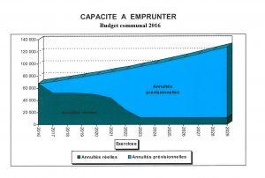 Graphique budget commune