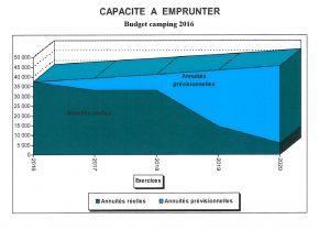 graphique budget camping